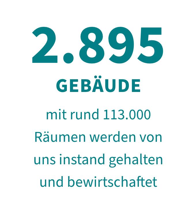 2.895 Gebäude mit rund 113.000 Räumen sind im Bestand