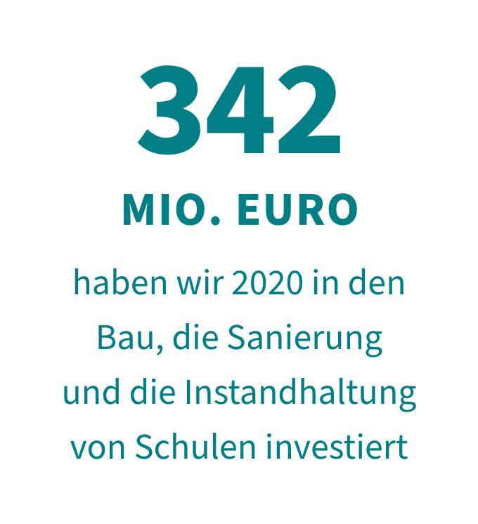 342 Mio. Euro haben wir 2020 in den Bau, die Sanierung und Instandhaltung von Schule investiert