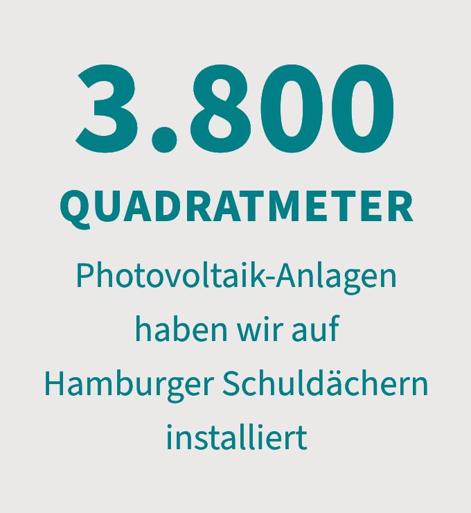3.800 qm Photovoltaik-Anlagen haben wir auf Hamburger Schuldächern installiert