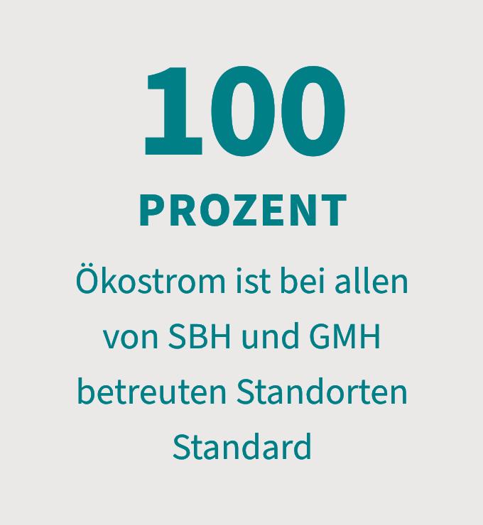 100 Prozent Ökostrom ist bei allen von SBH und GMH betreuten Standorten Standard