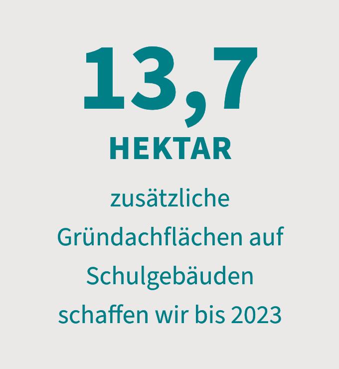 13,7 Hektar zusätzliche Gründachflächen auf Schulgebäuden schaffen wir bis 2023
