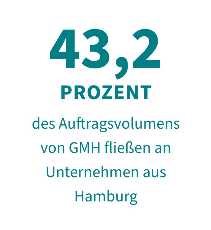 43,2 Prozent des Auftragsvolumens von GMH fließen an Unternehmen aus Hamburg