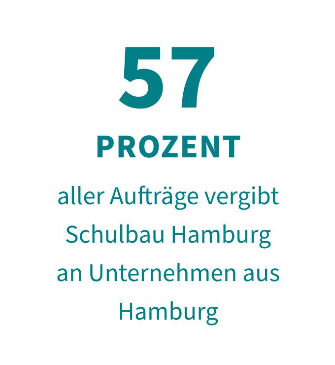 57 Prozent aller Aufträge vergibt Schulbau Hamburg an Unternehmen aus Hamburg