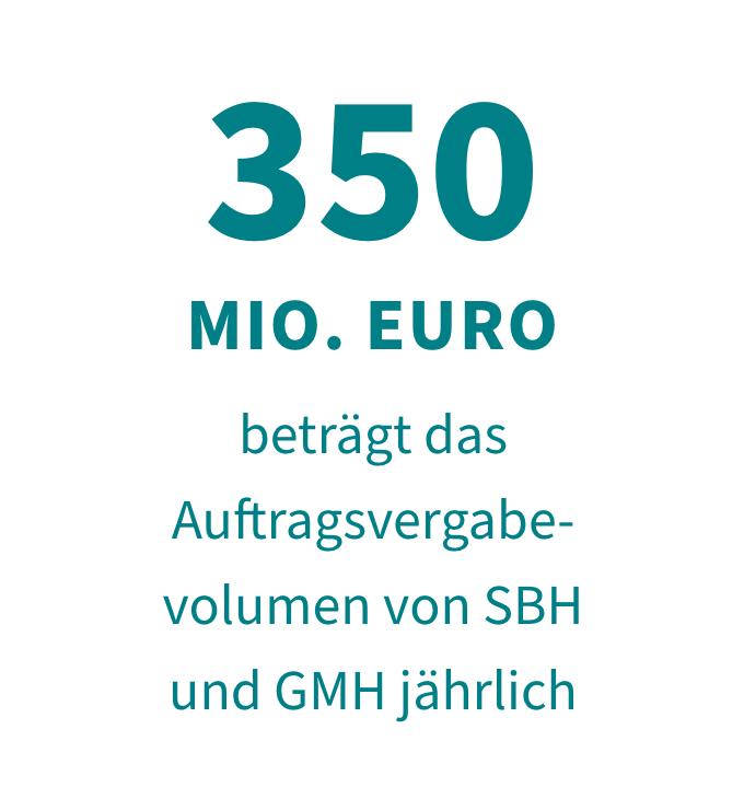 350 Mio. Euro beträgt das Auftragsvergabevolumen von SBH und GMH jährlich