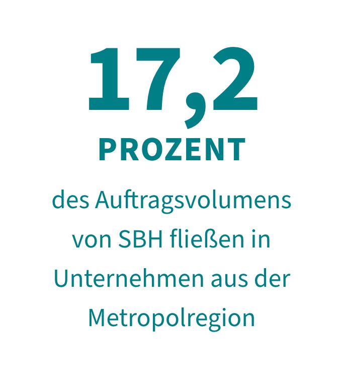 17,2 Prozent des Auftragsvolumens von SBH fließen in Unternehmen aus der Metropolregion