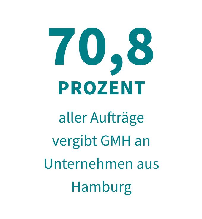 70,8 Prozent aller Aufträge vergibt GMH an Unternehmen aus Hamburg