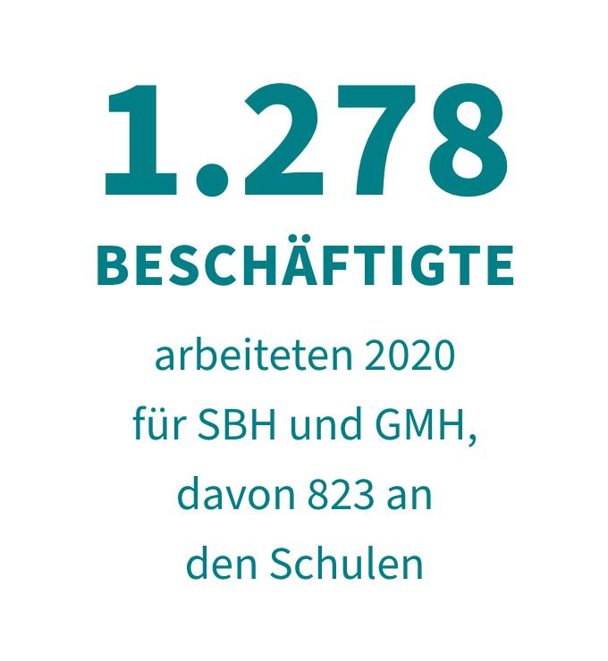 1.278 Beschäftigte arbeiten 2020 für SBH und GMH, davon 823 an den Schulen