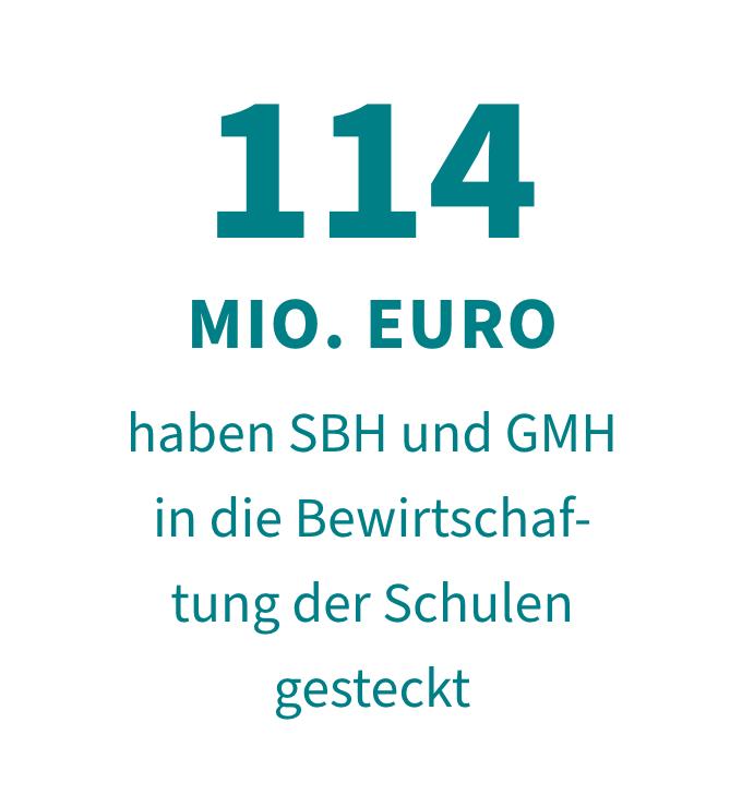 114 Mio. Euro haben SBH und GMH in die Bewirtschaftung der Schulen gesteckt