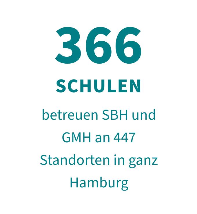 366 Schulen betreuen SBH und GMH an 447 Standorten in ganz Hamburg